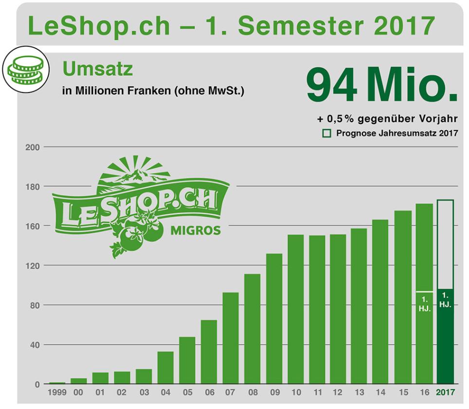 LeShop Umsatzwachstum 1999-heute - Quelle: LeShop SA
