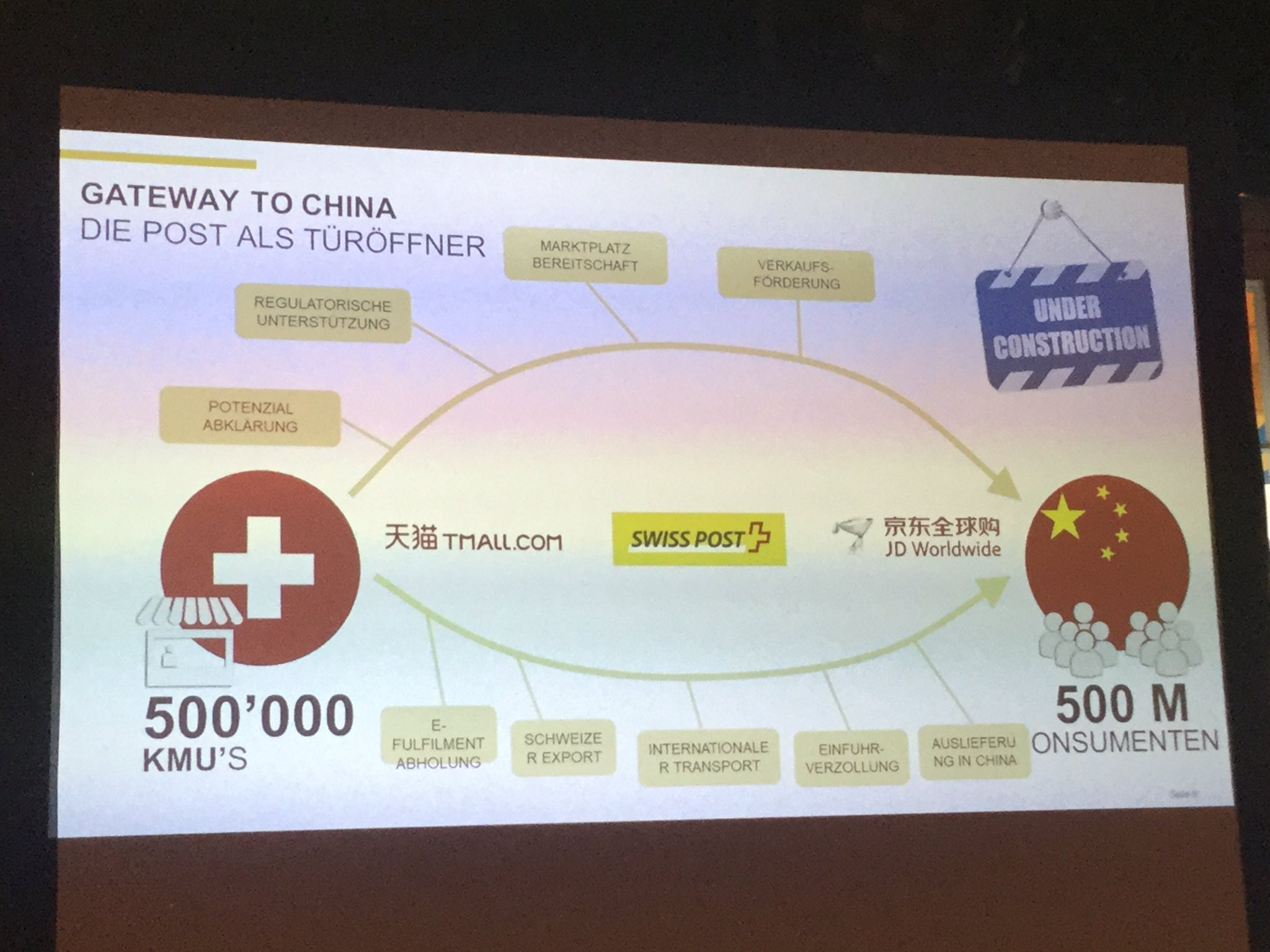 Crossborder-Event 2017 - Pilotprojekt der Post: Gateway to China