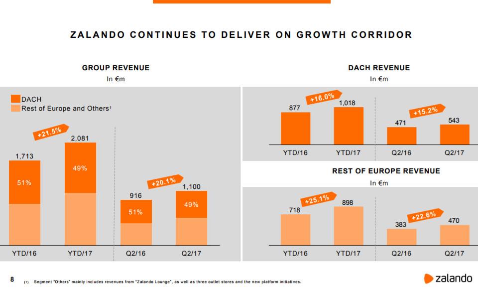 Umsatzentwicklung 1. Halbjahr 2017 - Quelle: Zalando
