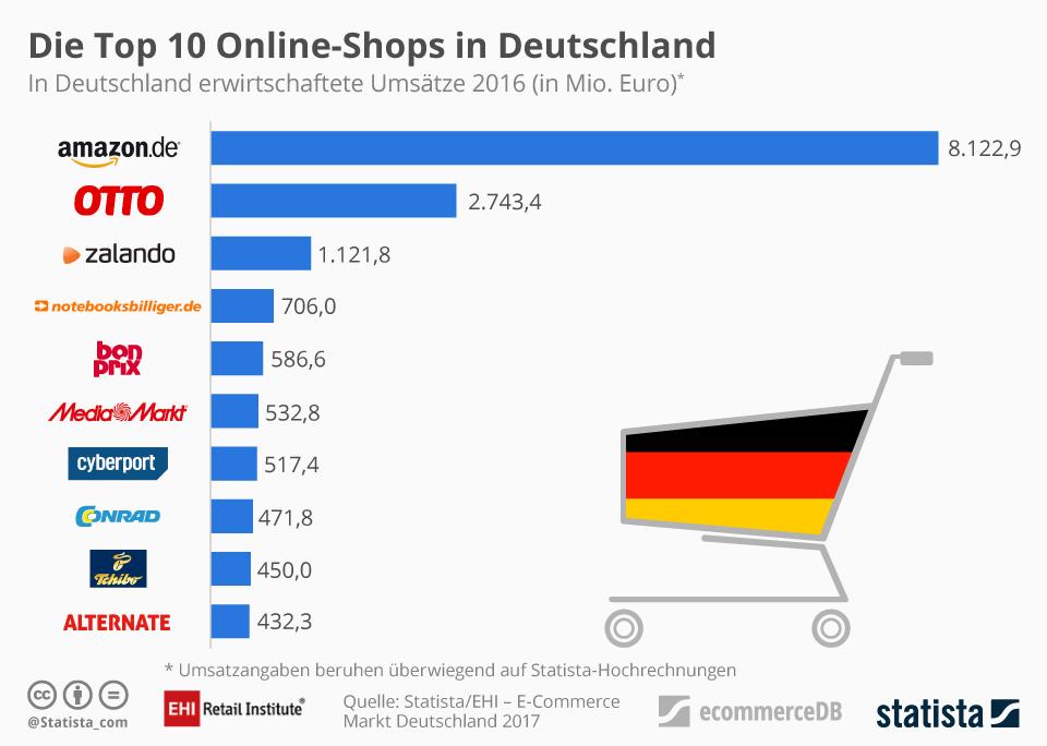 Grafik zu den Top 10 Online-Shops in Deutschland - amazon mit Abstand an der Spitze