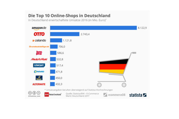 Top 100 deutsche Onlineshops: Amazon unangefochten