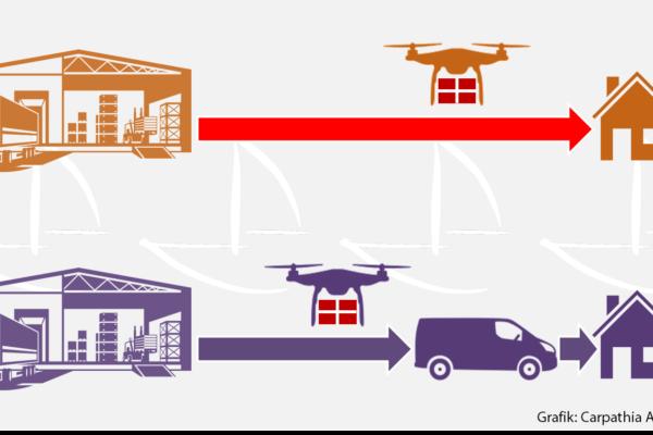 Vans & Drones Lieferkonzept von Matternet, Mercedes und Siroop