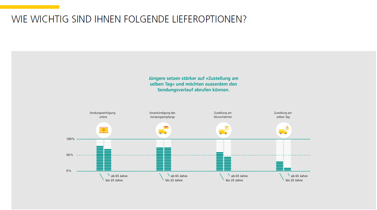 Schweizer E-Commerce_Lieferoptionen_Stimmungsbarometer_Post_HWZ