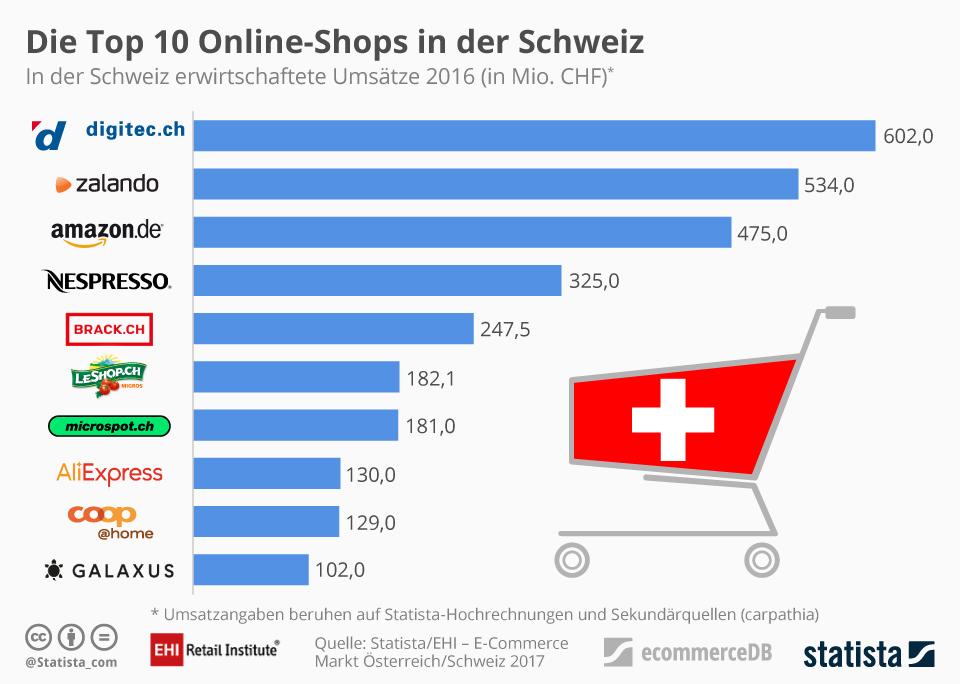 53ae82dcf2f86d Umsatzstärkste Onlineshops Schweiz 2016 – Quelle  EHI Statista