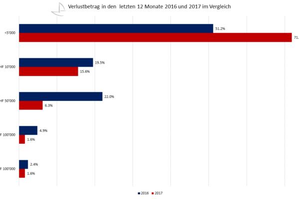 Verlustbetrag in den letzten 12 Monate 2016 und 2017 im Vergleich – Quelle: CRIF AG, VSV / Grafik: Carpathia AG