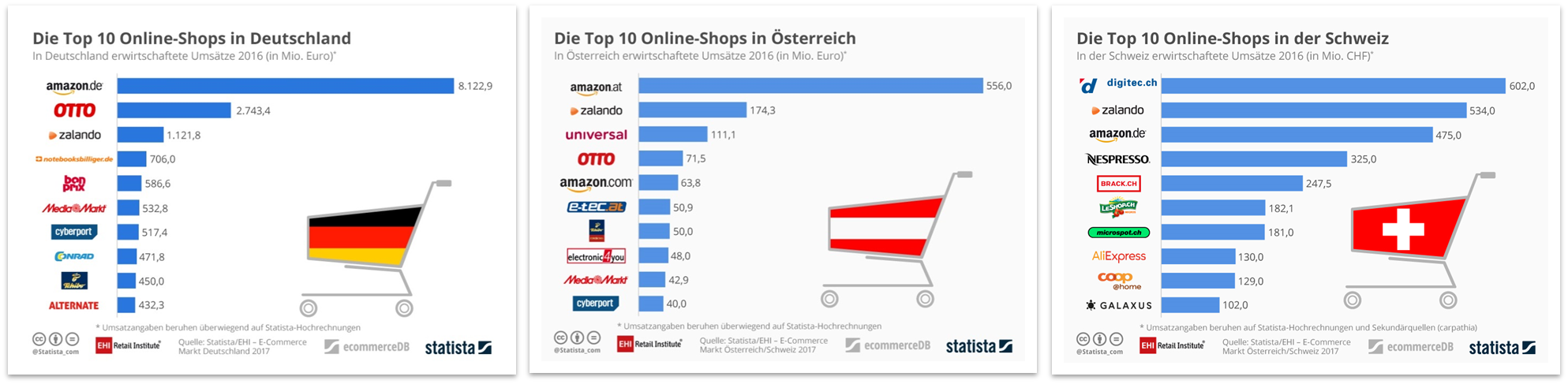 Top-10 Onlineshops Deutschland, Österreich und Schweiz - Quelle: EHI/Statista/Carpathia