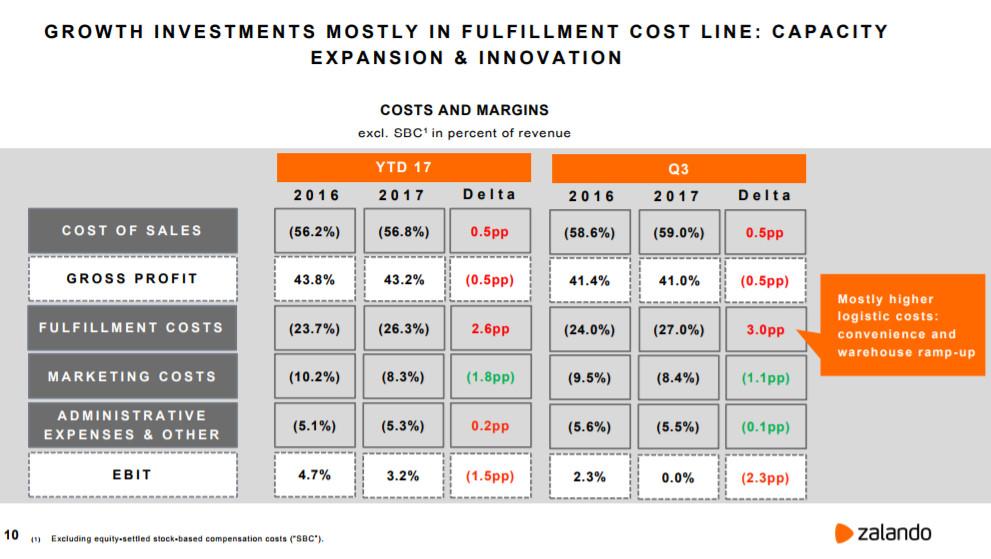 Zalando Kostenübersicht 3. Quartal 2017 - Quelle. Zalando
