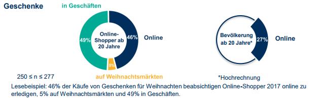 weihnachtsgeschenke online kaufen versus offline kaufen