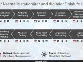 Ein stationärer Einkauf in zehn Phasen - Vor- / Nachteile stationärer und digitaler Einkäufe - Grafik: Carpathia AG 2017