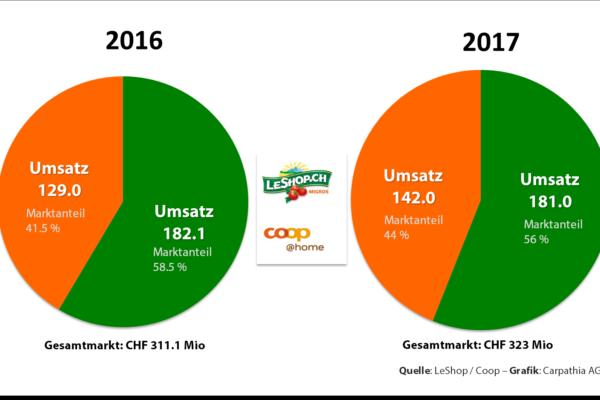Marktanteile Online-Lebensmittel Schweiz – Grafik Carpathia AG – Quellen: Leshop und coop@home