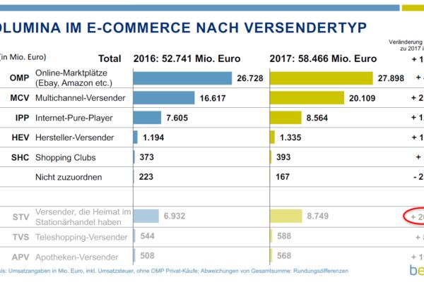 Zweistelliges Wachstum im deutschen E-Commerce 2017 (+10.9 %)