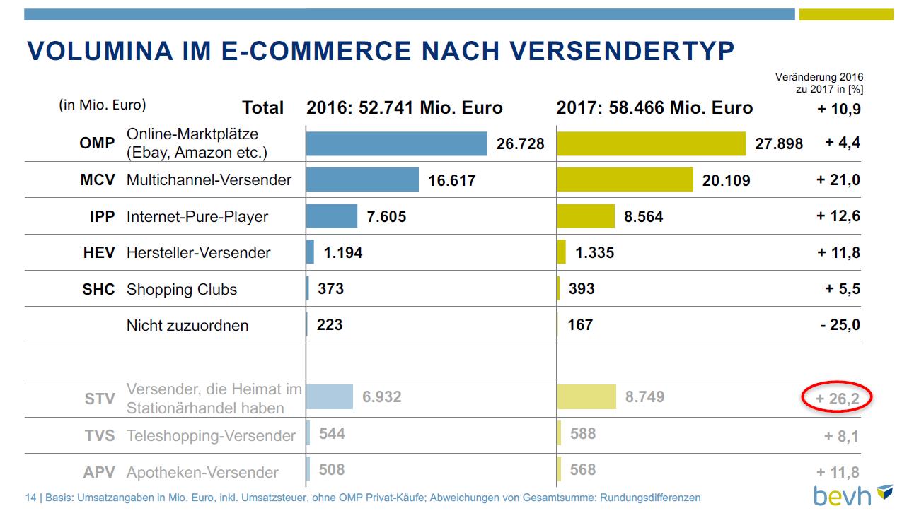 E-Commerce Volumen nach Versendertype
