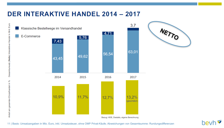 Der interaktive Handel 2014 - 2017
