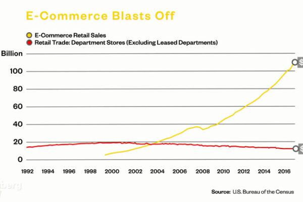 E-Commerce Retail Sales vs Retail Trade Dept. Stores - Quelle: US Bureau of the Census - Grafik: Bloomberg