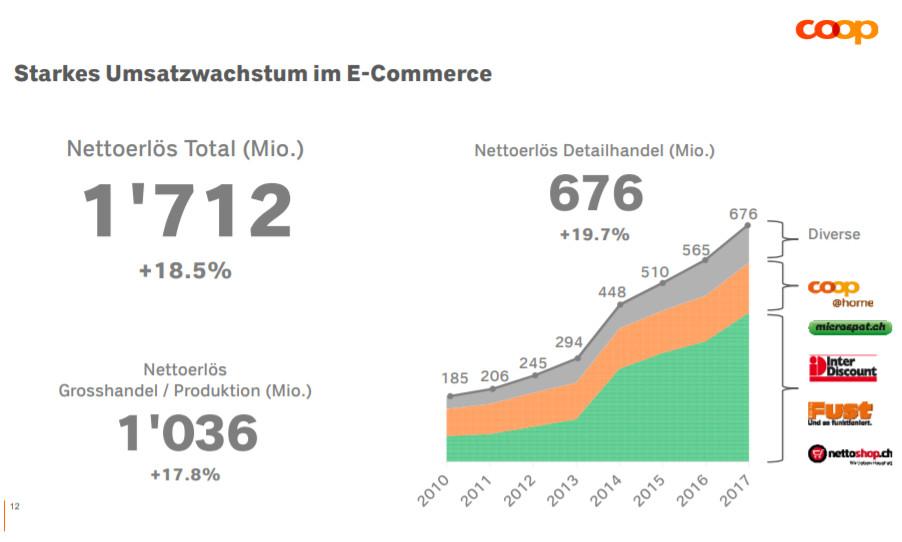 Coop E-Commerce Umsatzwachstum 2017 - Quelle: Coop Medienpräsentation