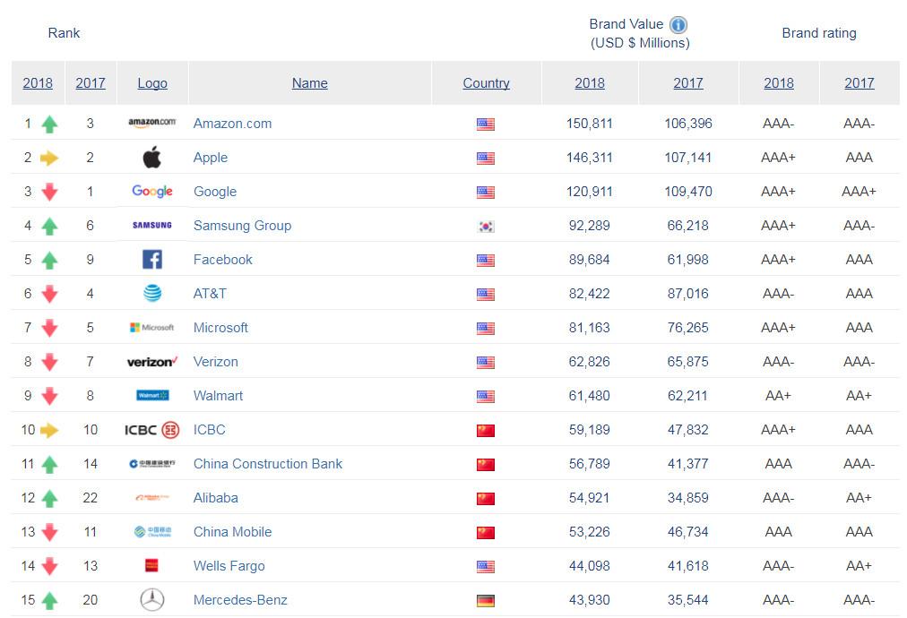 Die wertvollsten Marken der Welt - Quelle: http://brandirectory.com