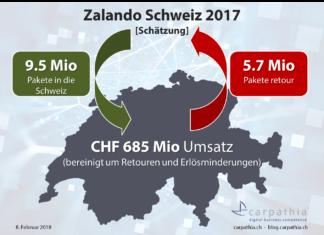 Schätzung Umsatz und Paketmengen Zalando Schweiz 2017 – Quelle: Carpathia AG