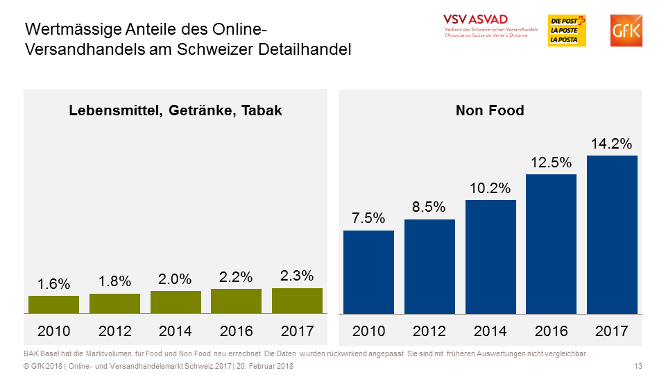 Online-Umsatzanteile am Schweizer Detailhandel Food und Non-Food - Quelle: VSV/GfK