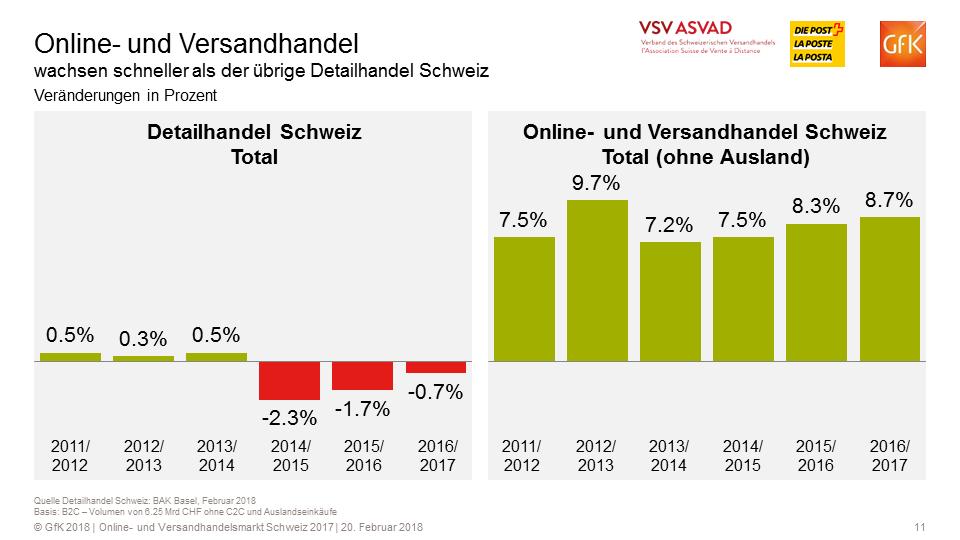 Vergleich Wachstum stationärer Detailhandel vs. Online-Versandhandel - Quelle. VSV/GfK