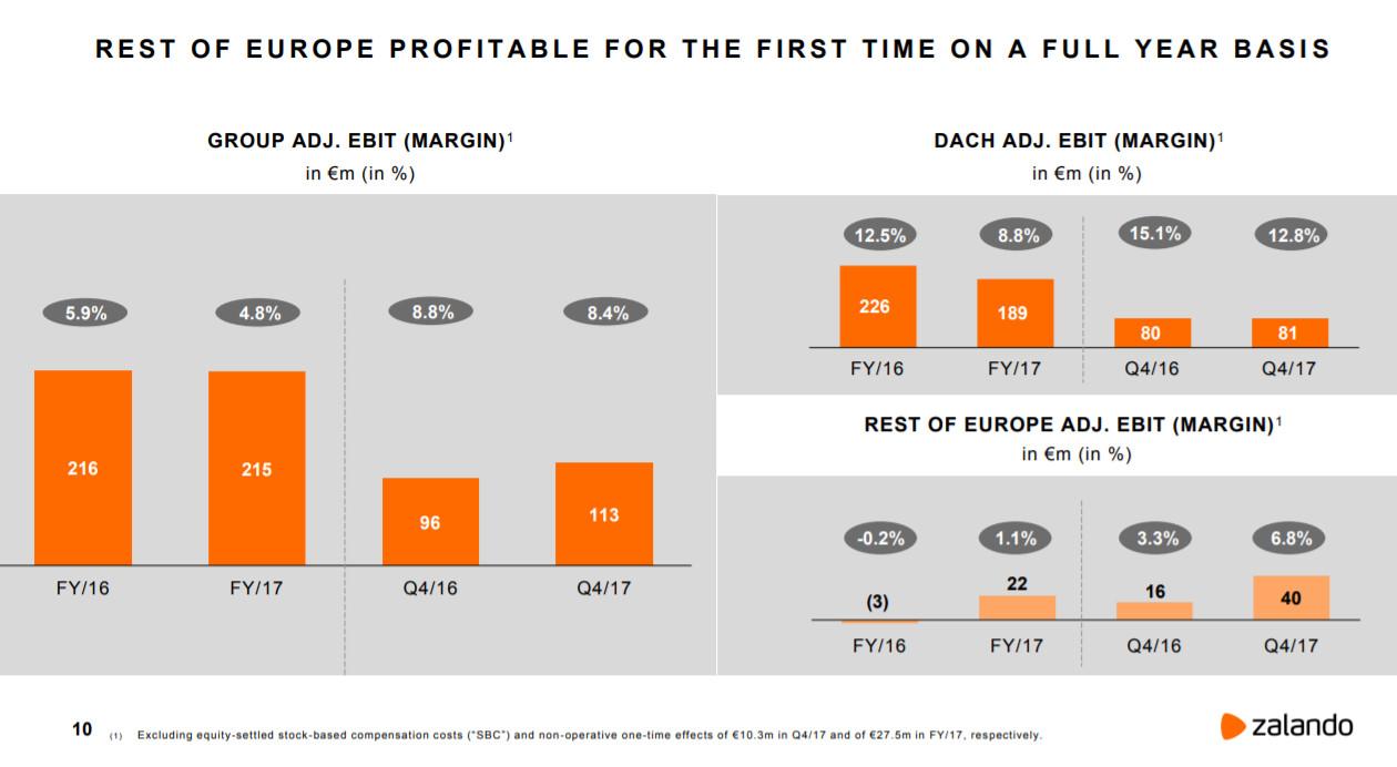 EBIT für DACH und restl. Europa - Quelle: Zalando
