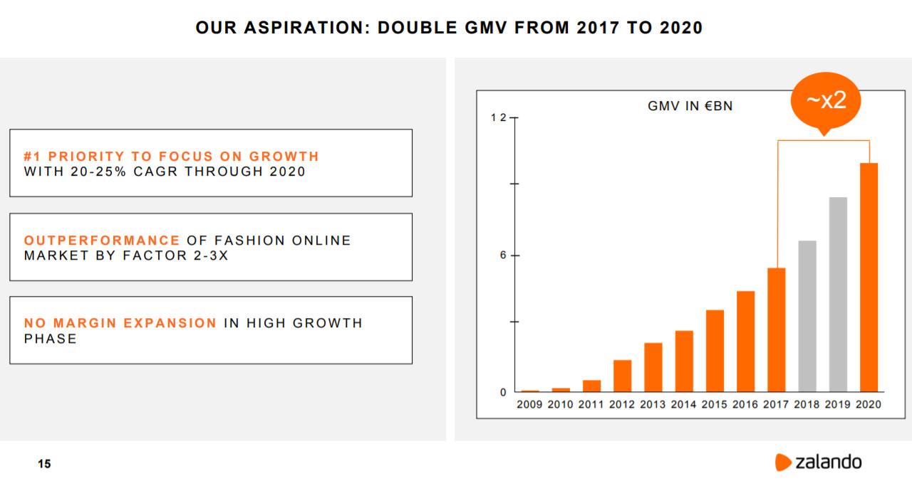 Verdoppelung des GMV 2017 - 2020 auf ca. EUR 10 Milliarden - Quelle: Zalando