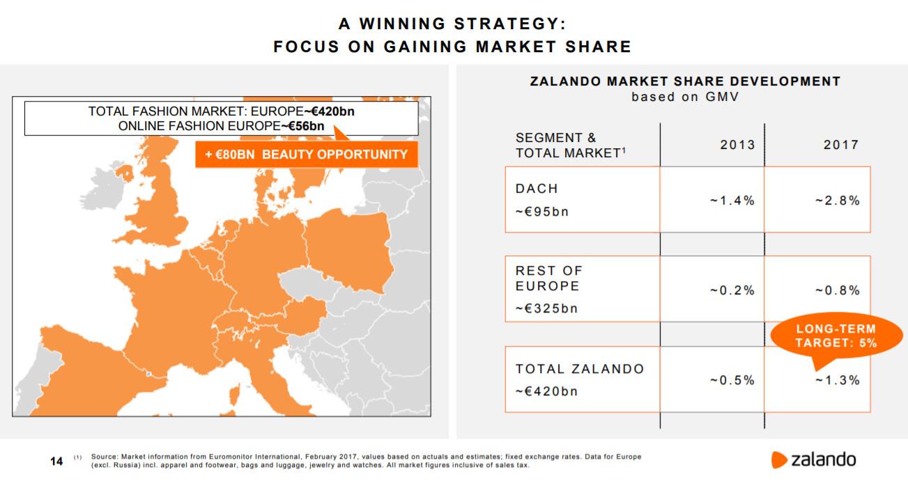VISUAL: Marktvolumen Fashion & Beauty und Anteile von Zalando - Quelle: Zalando