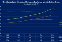 Umsätze der grössten Schweizer Shopping-Center im Vergleich der grössten Schweizer Onlineshops. – Quelle: GfK / Carpathia – Grafik: Carpathia