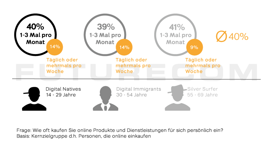 Kauffrequenz nach Generationen - Futurecom E-Commerce Studie 2018