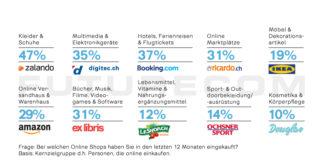 Top-10 Onlineshops - Futurecom E-Commerce Studie 2018