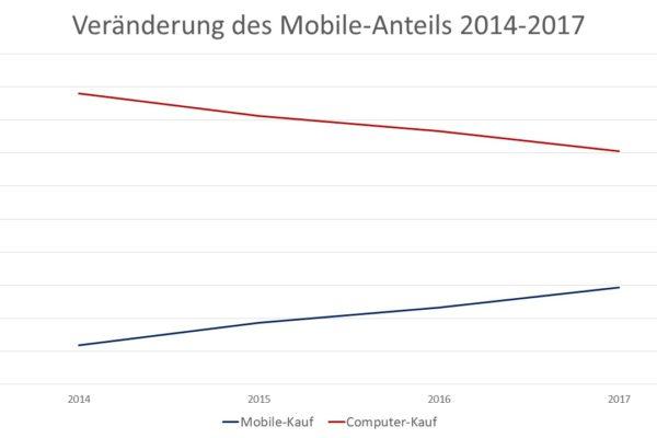 Grafik 1: Veränderung des Mobile-Anteils 2014-2017 (Quelle: Digitec Galaxus AG)