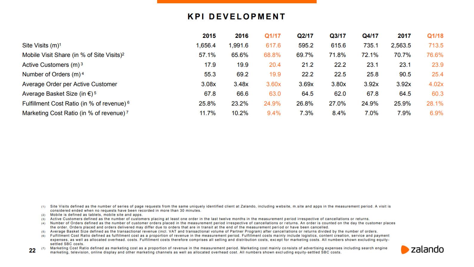 Entwicklung KPIs - Quelle: Zalando