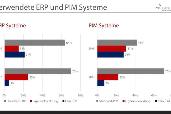 Grafik 3: Verwendung von ERP und PIM Systemen