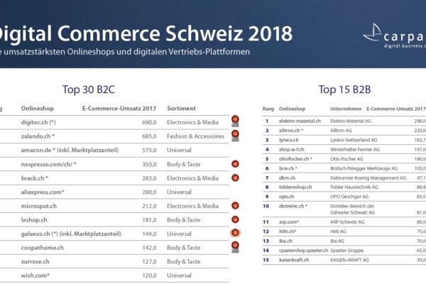 Die umsatzstärksten Schweizer Onlineshops 2018