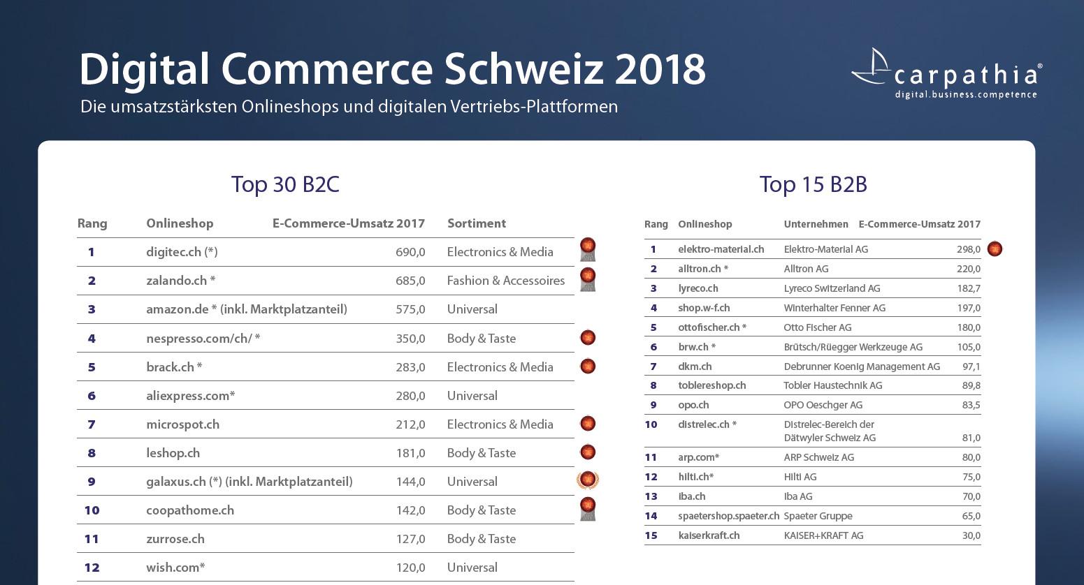 aad106ad665f43 Die umsatzstärksten Schweizer Onlineshops 2018 | Carpathia Digital ...