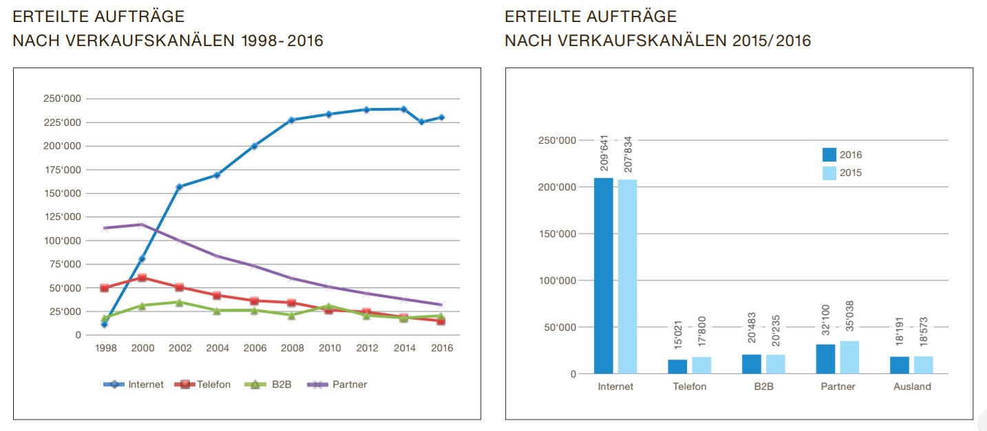 Aufträge nach Verkaufskanal - Quelle: Fleurop Geschäftsbericht