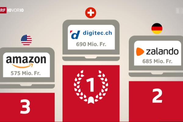 Welche Rolle spielen Alibaba, Amazon und JD in der Schweiz?