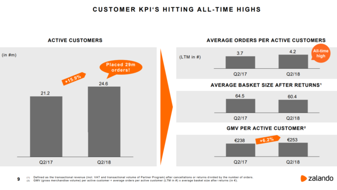 Entwicklung Kunden KPI - Quelle corporate.zalando.com