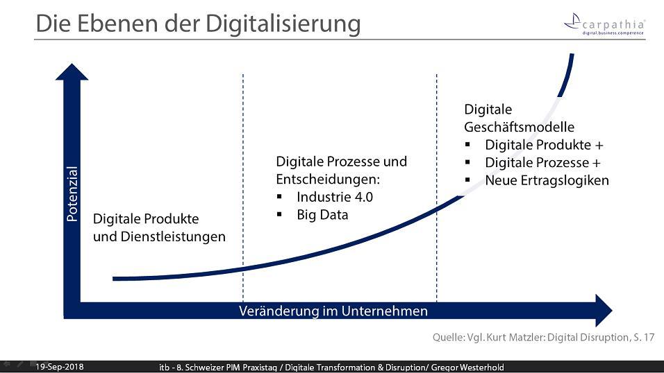 Die Ebenen der Digitalisierung