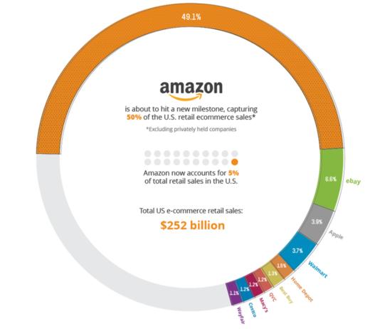 Amazon hält knapp 50% an den Umsätzen im Onlinehandel der USA - Quelle: Visual Capitalist