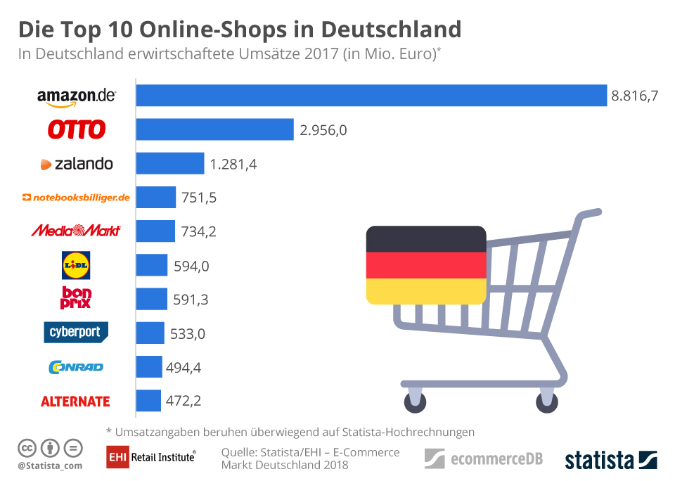Top-10 Onlineshops in Deutschland - Quelle: EHI/Statista
