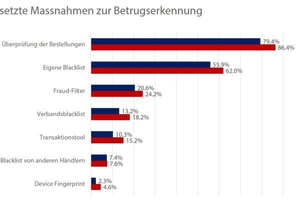 Massnahmen zur Betrugserkennung – Quelle: CRIF AG, VSV / Grafik: Carpathia AG