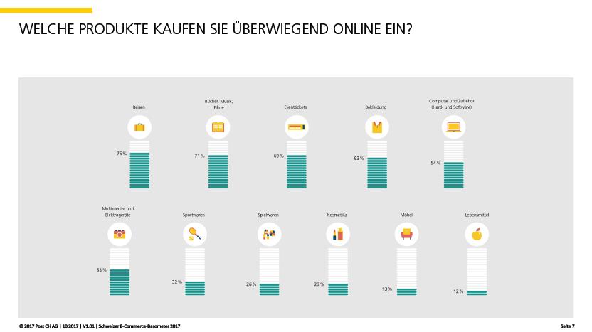Quelle: 2017 Post CH AG | 10.2017 | V1.01 | Schweizer E-Commerce Stimmungsbarometer 2017, S:7