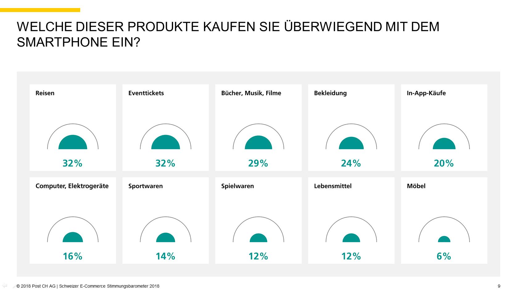 Quelle: 2018 Post CH AG | Schweizer E-Commerce Stimmungsbarometer 2018, S.9