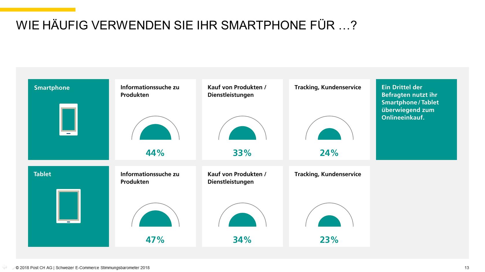 Quelle: 2018 Post CH AG | Schweizer E-Commerce Stimmungsbarometer 2018, S. 13