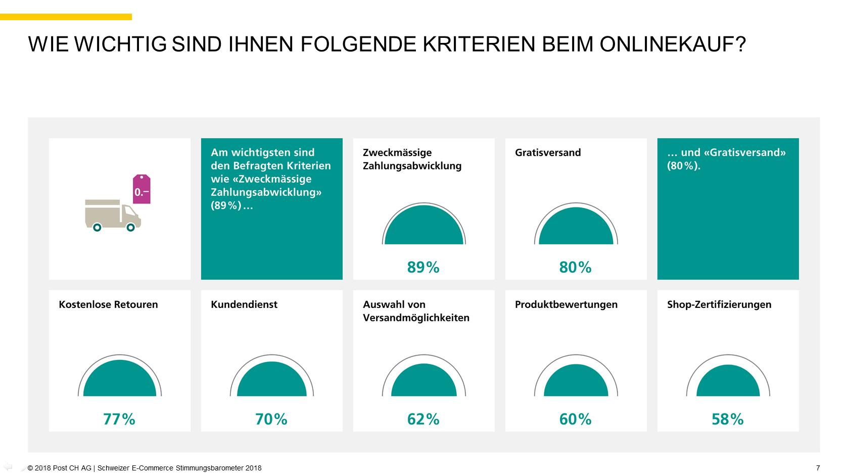 Quelle: 2018 Post CH AG | Schweizer E-Commerce Stimmungsbarometer 2018, S. 7