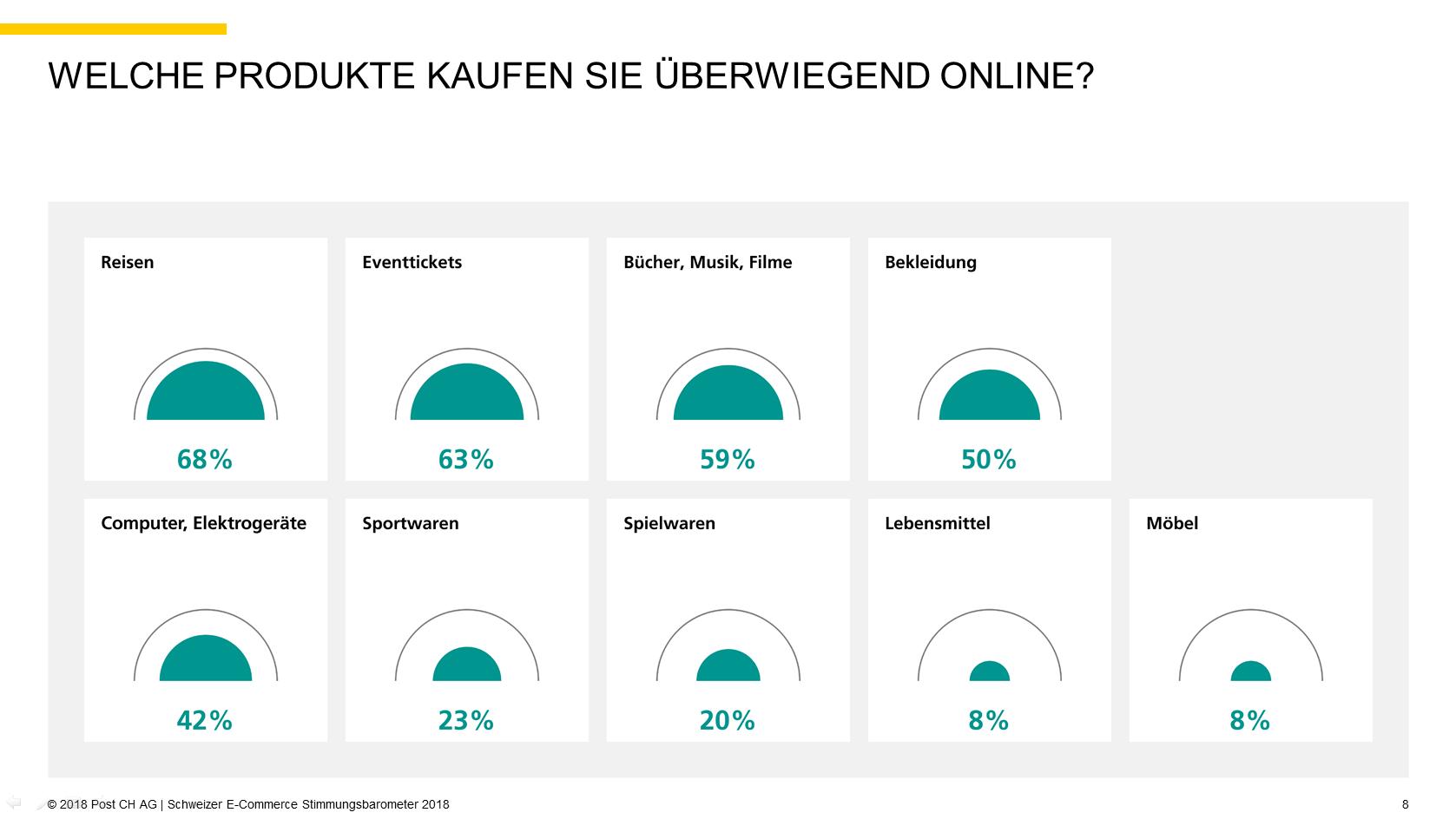 Quelle: 2018 Post CH AG | Schweizer E-Commerce Stimmungsbarometer 2018, S.8