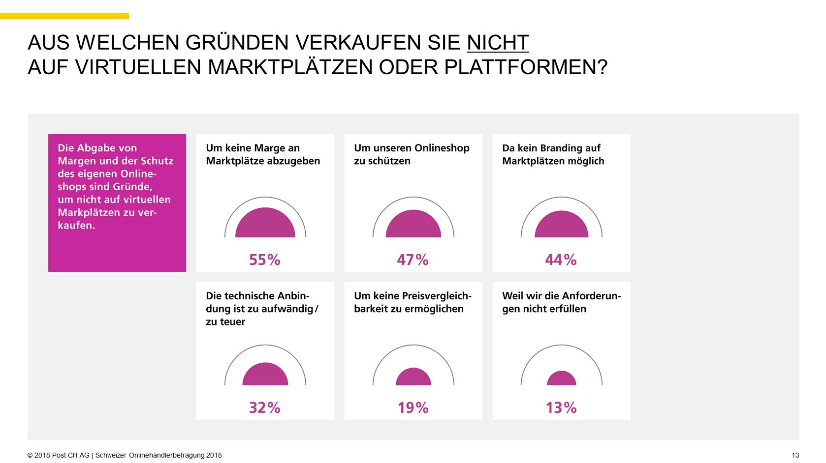 Quelle: 2018 Post CH AG | Schweizer Onlinehändlerbefragung 2018, S. 13