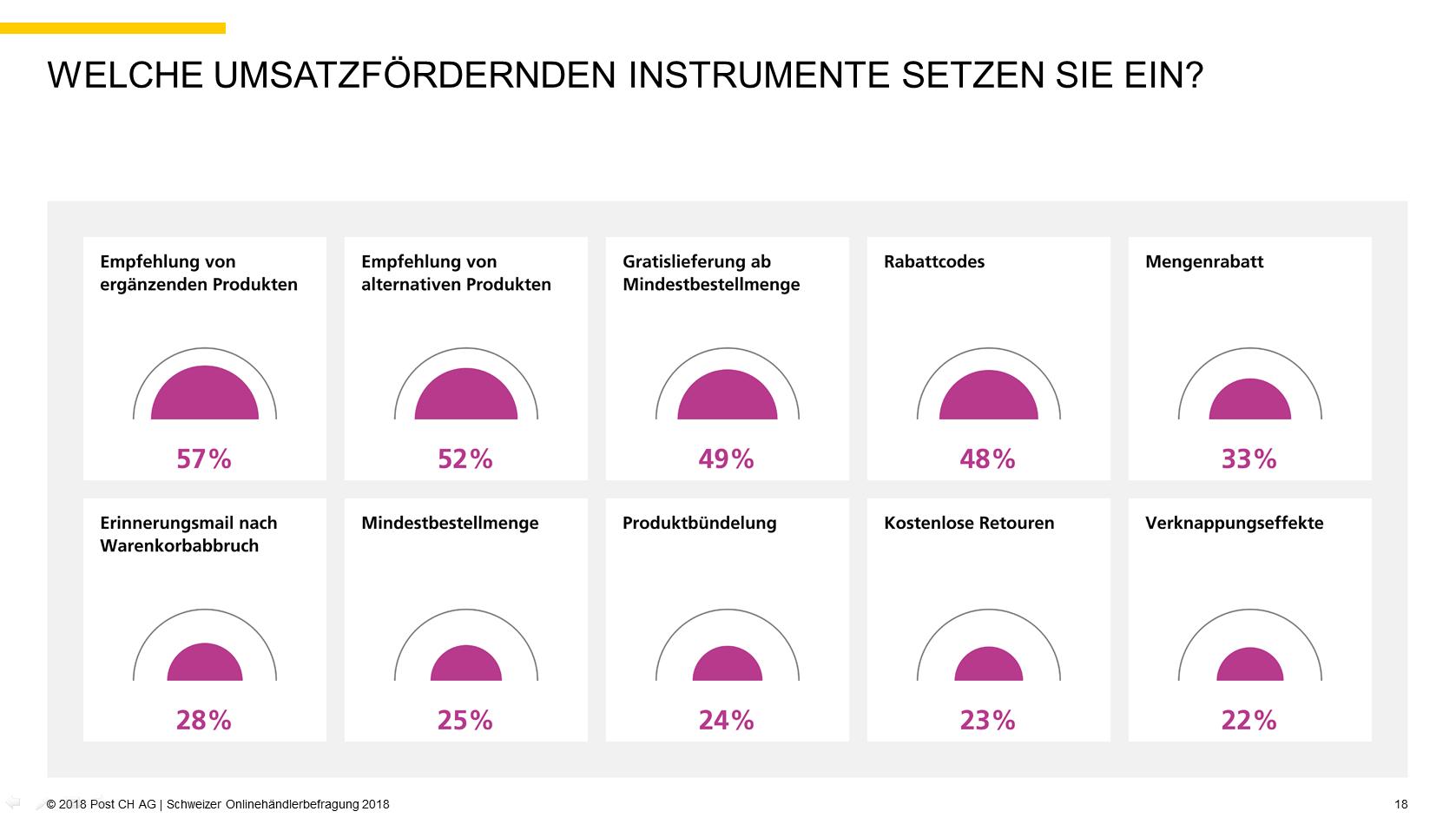 Quelle: 2018 Post CH AG | Schweizer Onlinehändlerbefragung 2018, S. 18
