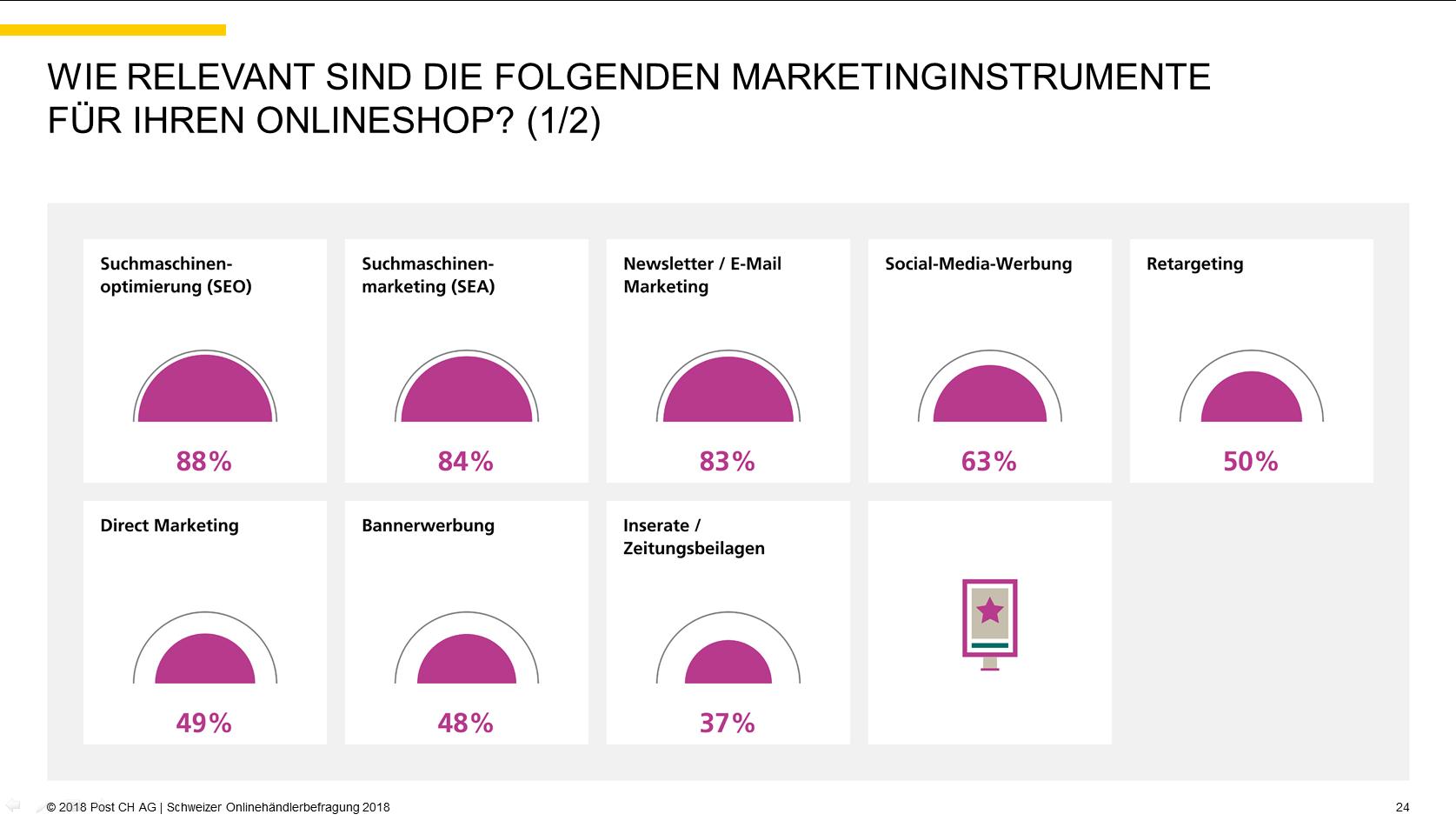 Quelle: 2018 Post CH AG | Schweizer Onlinehändlerbefragung 2018, S. 24