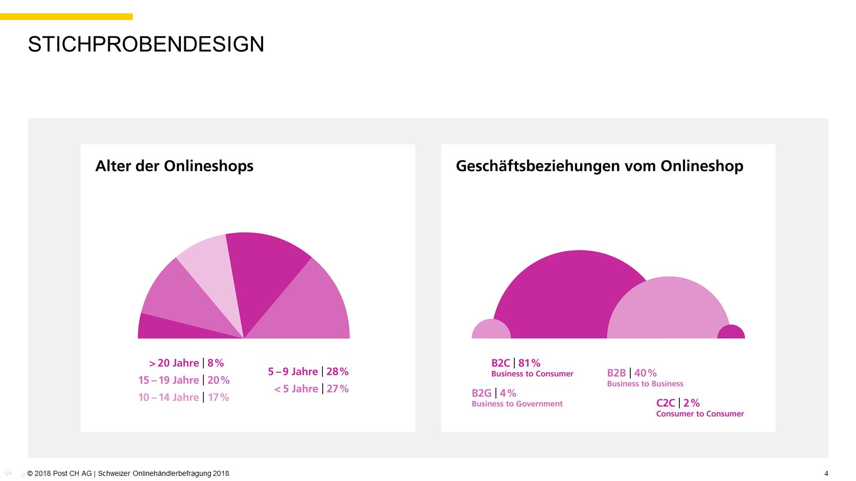 Quelle: 2018 Post CH AG | Schweizer Onlinehändlerbefragung 2018, S. 4